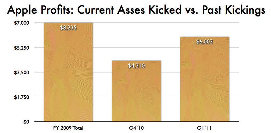 quarters versus financial year